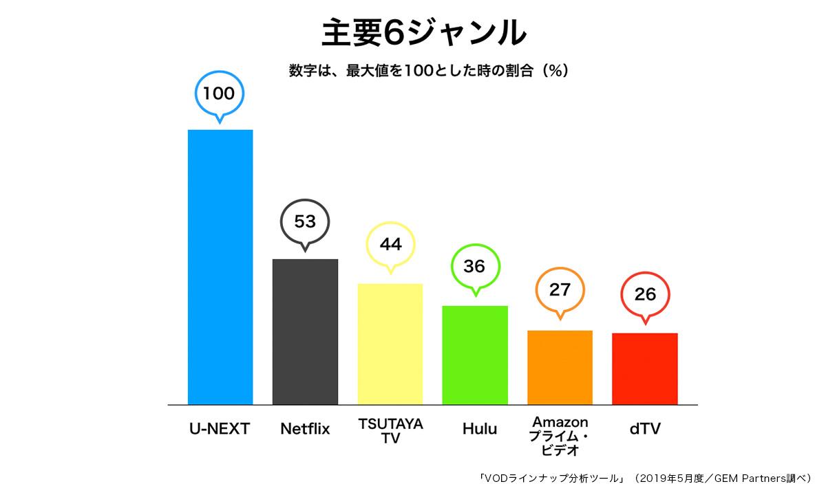 主要VODの見放題作品数